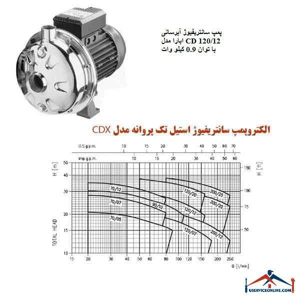 پمپ سانتریفیوژ آبرسانی ابارا مدل CD 120/12 با توان 0.9 کیلو وات