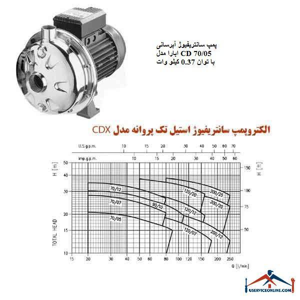 پمپ سانتریفیوژ آبرسانی ابارا مدل CD 70/05 با توان 0.37 کیلو وات